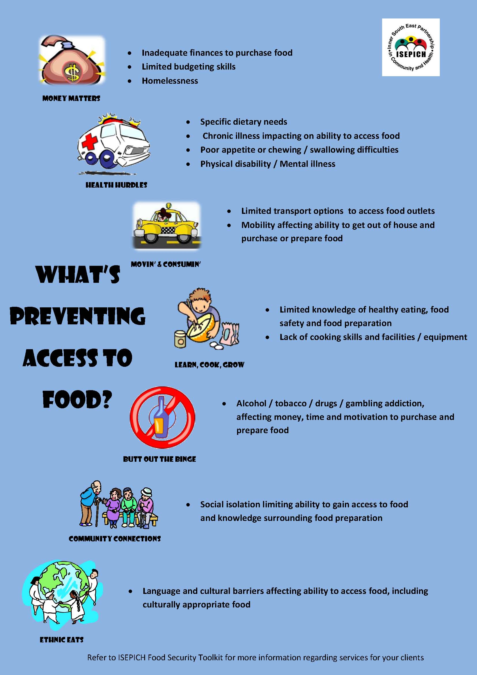 Barriers to Food Security Poster 2015